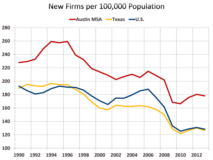 Business Dynamics Statistics – Firm… | Austin Chamber of