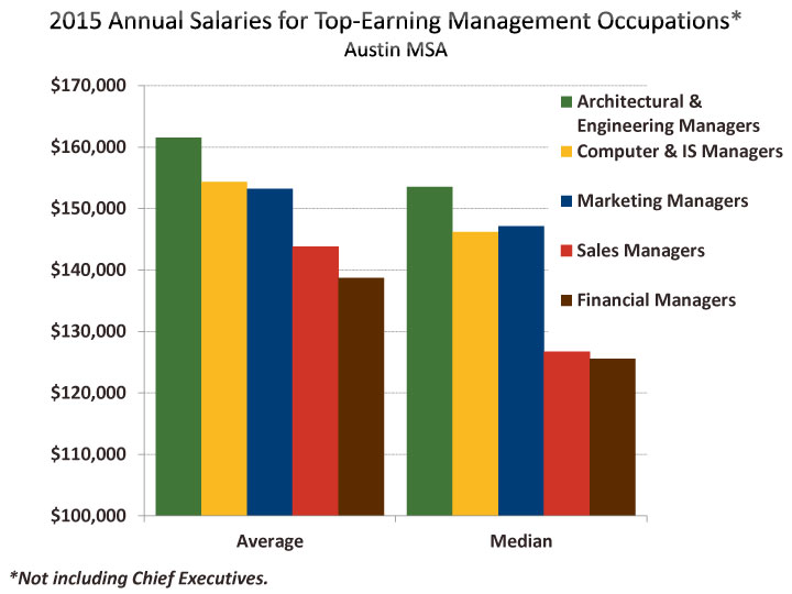 Employment & Salaries by Occupation | Austin Chamber of Commerce