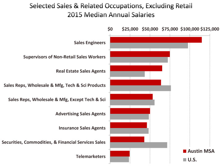 Employment Salaries By Occupation Austin Chamber Of Commerce