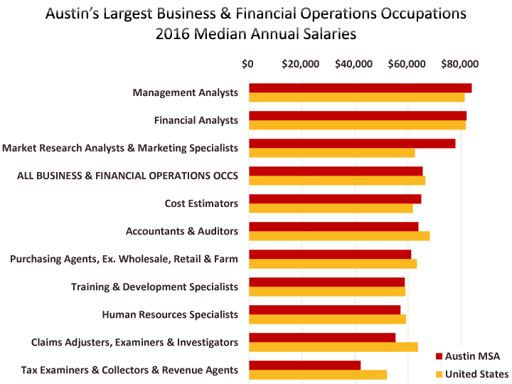 Occupational Employment Wages Austin Chamber Of Commerce