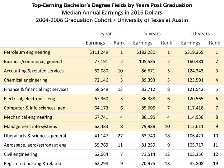 Graduate Earnings By Major Degree Austin Chamber Of Commerce
