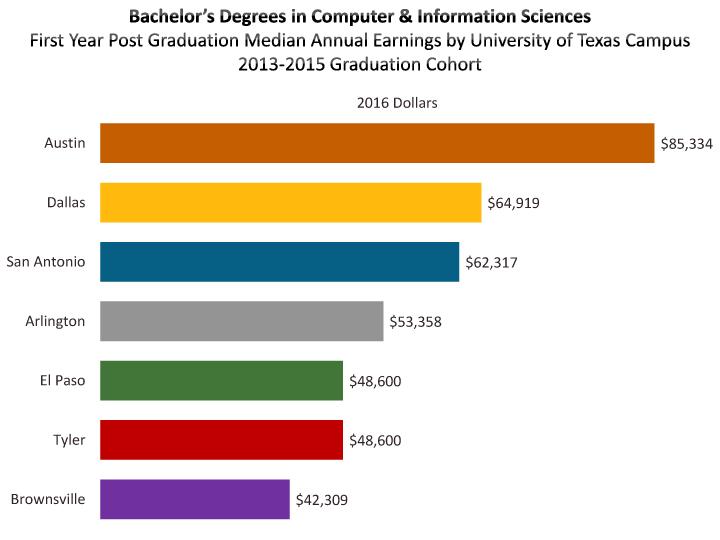 Graduate Earnings by Major & Degree -… | Austin Chamber of
