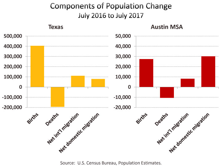 Austin Migration Insights | Austin Chamber of Commerce
